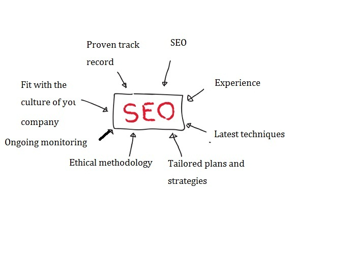Image result for Qualities You Must See In An SEO Company